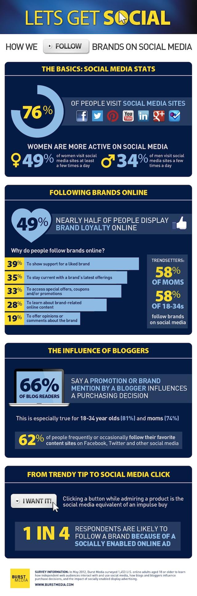 social media brands use