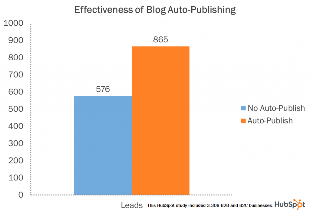 blog auto publish lead
