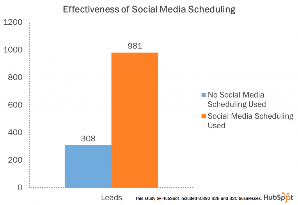 social-media-scheduling-blog